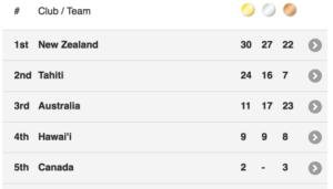 va'a world sprints medal count